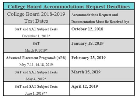 Assessment Information / SAT