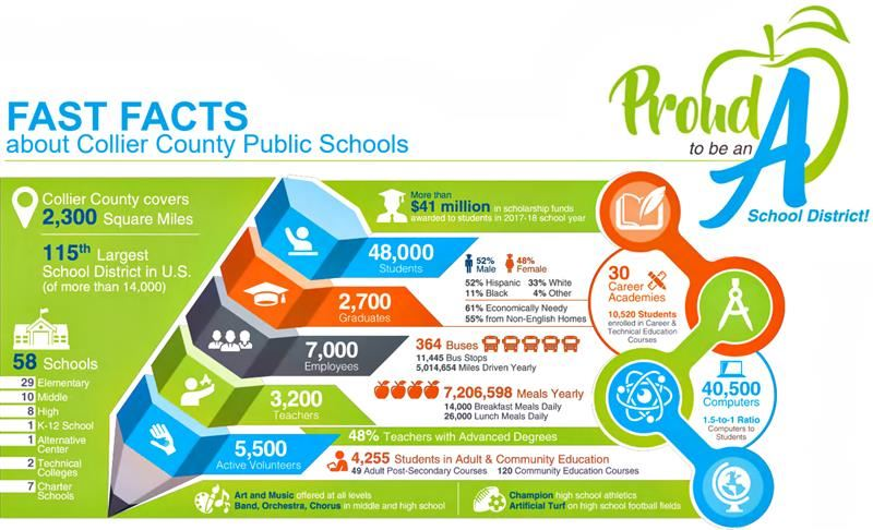 CCPS FAST FACTS